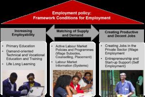 Integrated employment approach